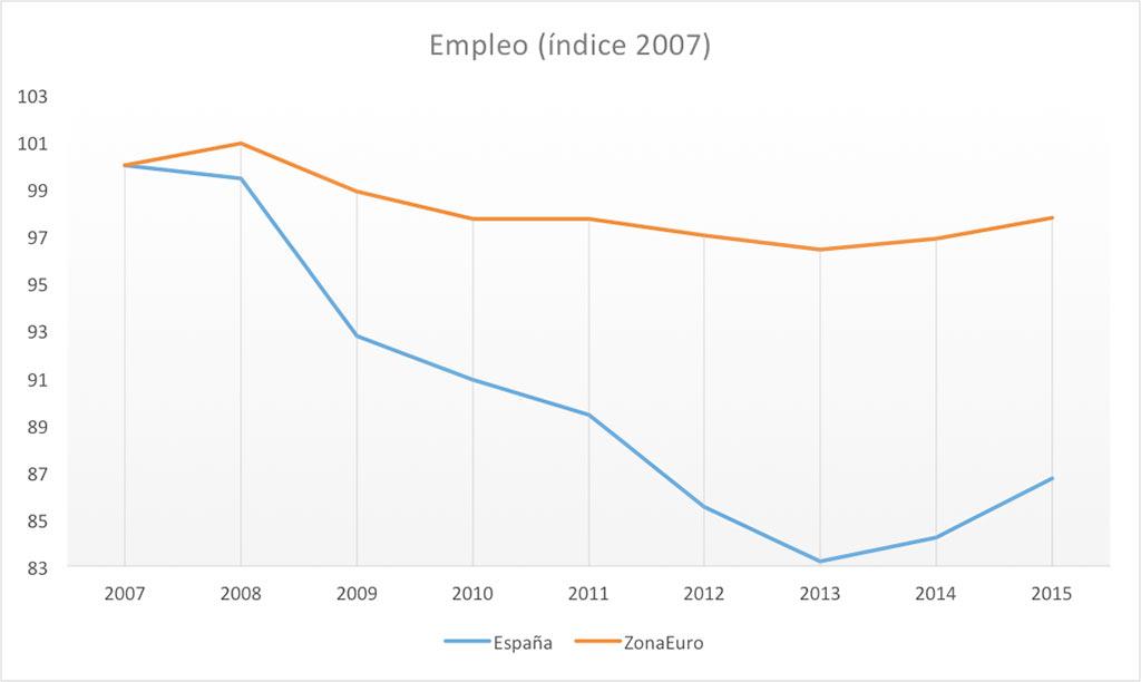 indice-de-empleo-2007