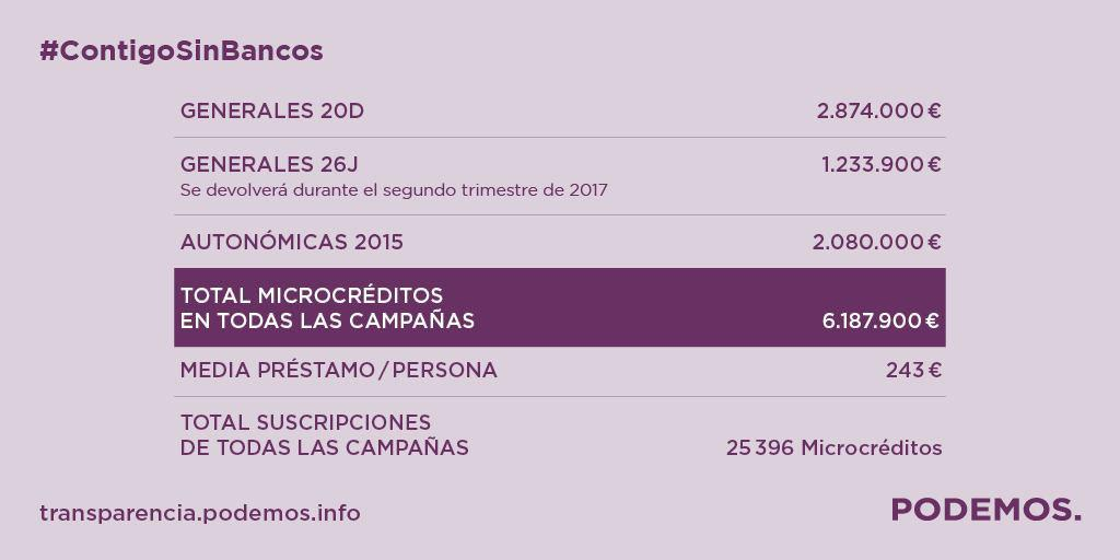 infografia-microcreditos
