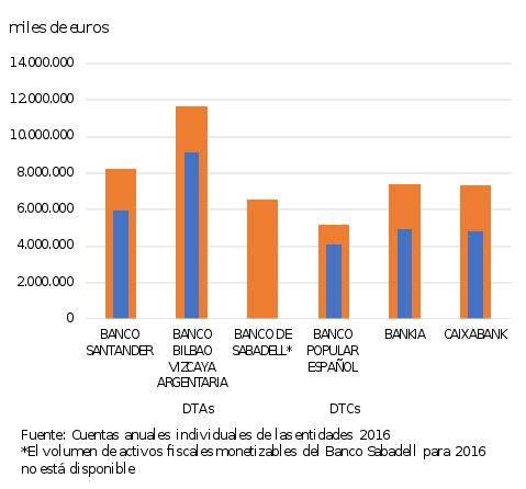 Gráfico 1. Los activos fiscales de la banca española