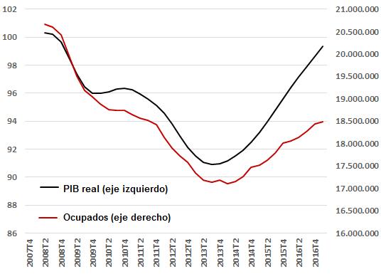 PIB real (2007=100) y ocupados totales