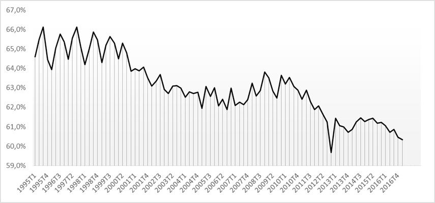 Gráfico 1. Rentas del trabajo como % el PIB
