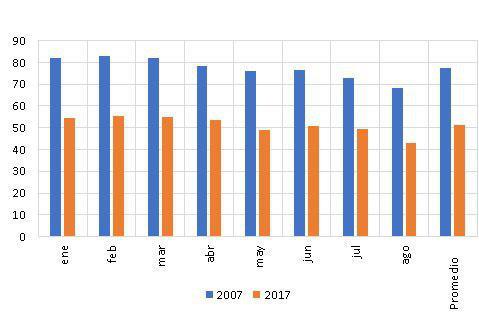 Gráfico 2: Duración media de los contratos, en días.