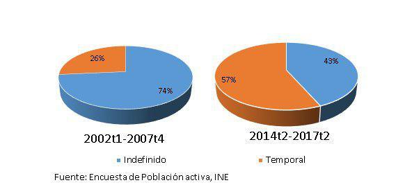 Gráfico 1: La mayoría de los puestos de trabajo creados son temporales.