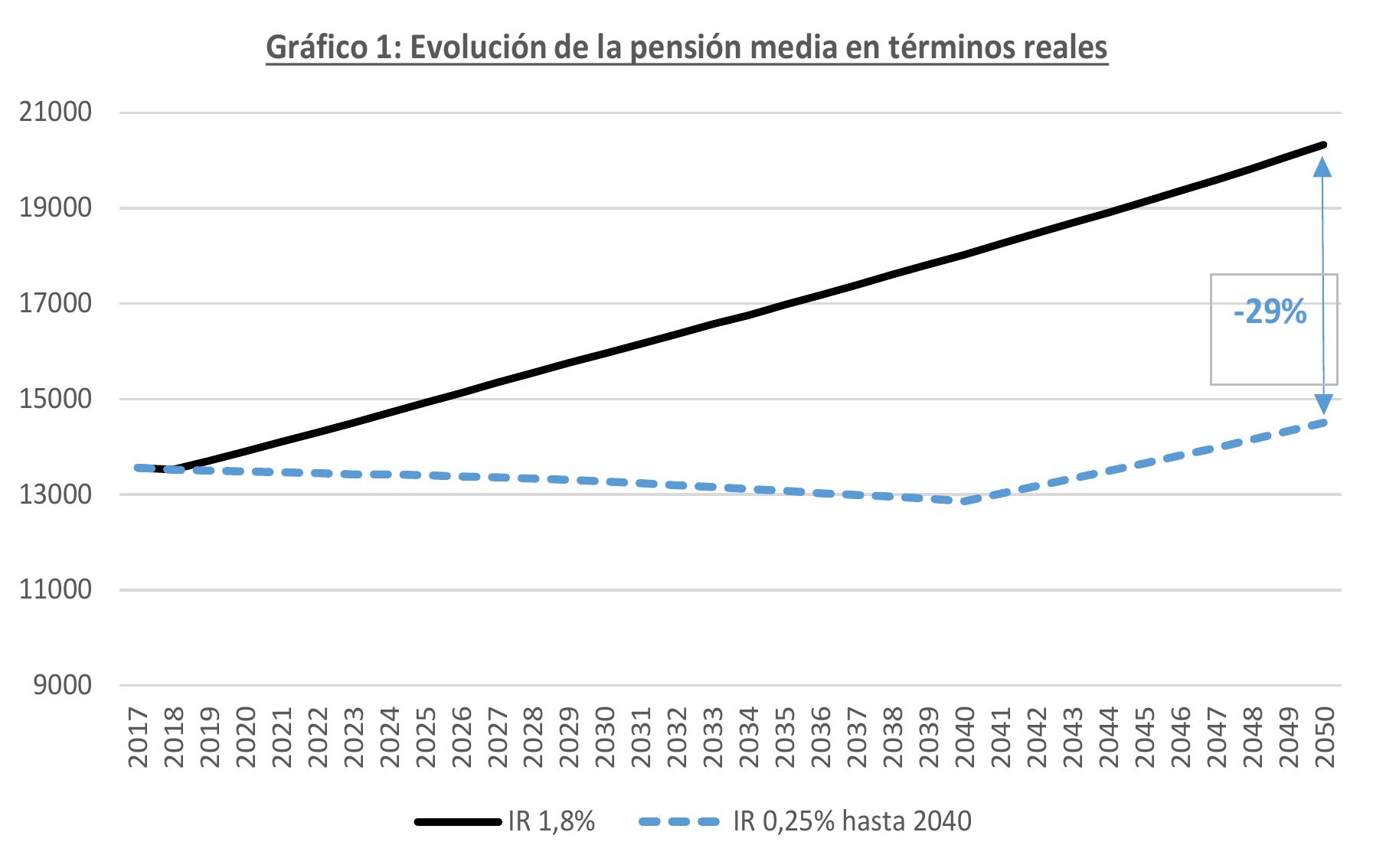 Fuente: elaboración propia a partir de los datos suministrados por la Dirección General de Ordenación de la Seguridad Social, suponiendo una tasa de crecimiento real del 1,9%.