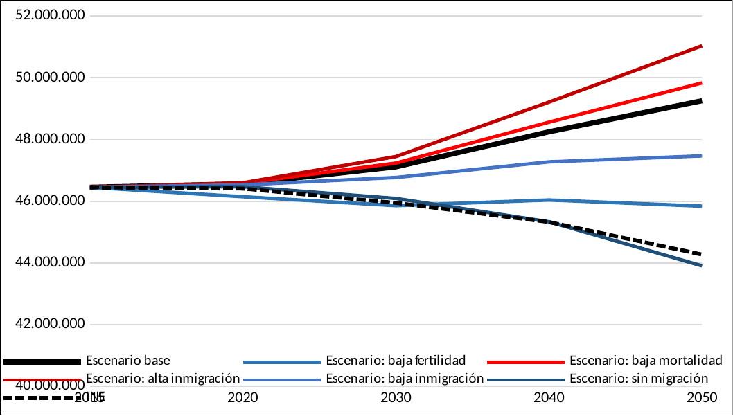 Gráfico 10: Comparación entre las previsiones del INE para España y los distintos escenarios publicados por Eurostat
