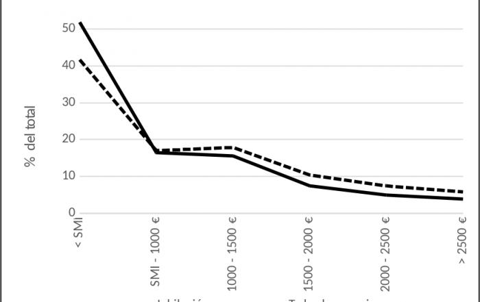 Gráfico 1: Distribución de las pensiones por cuantía