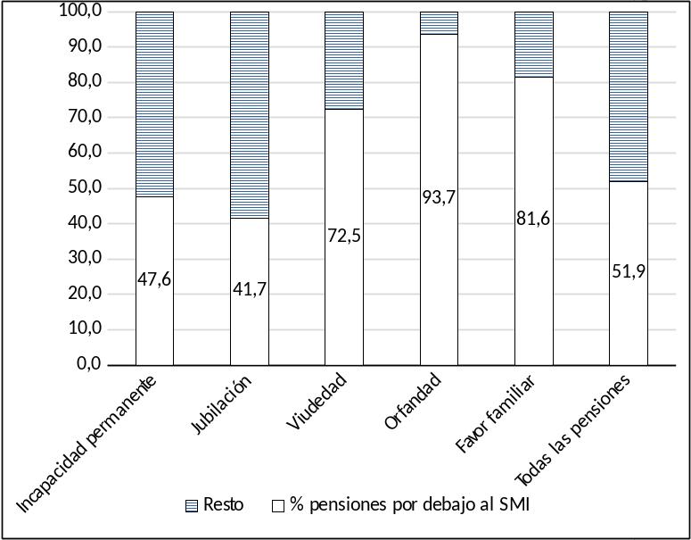 Gráfico 2: Porcentaje de pensiones por debajo del SMI