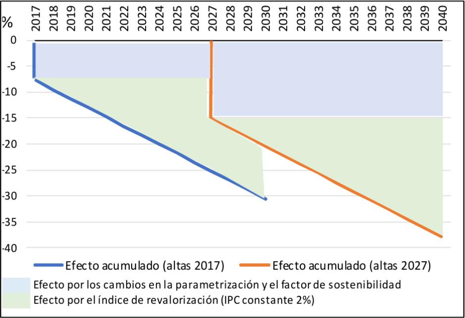 Gráfico 4: Efectos de las reformas sobre la pensión media mensual, por cohortes