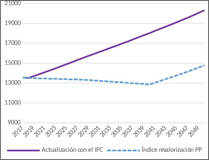 Gráfico 6: Evolución de la pensión media en términos reales, actualizándola con el IPC o manteniendo el índice de revalorización