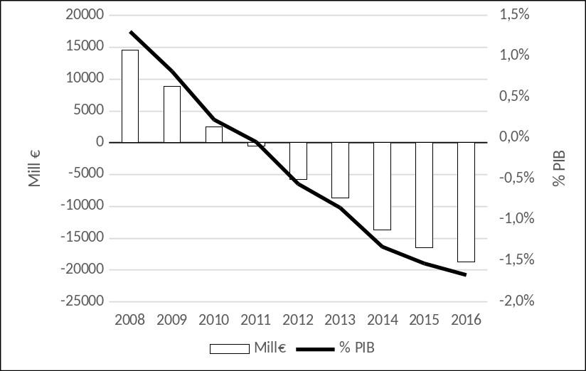 Gráfico 7: Crisis económica y saldo de la Seguridad Social