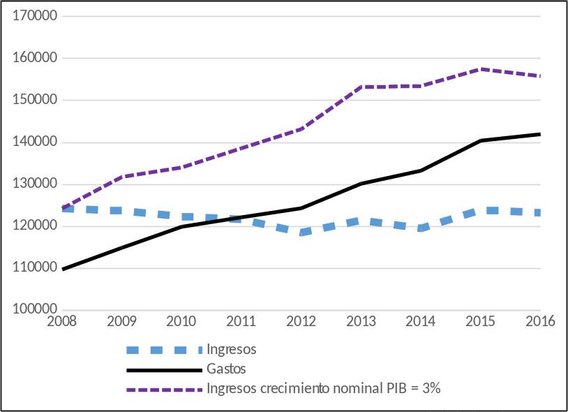 Gráfico 9: Gastos e ingresos Seguridad Social (millones de euros)