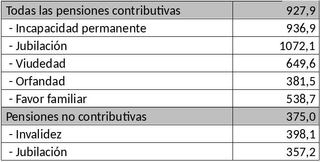 Tabla 1: Pensiones medias (€/mes, 14 pagas)