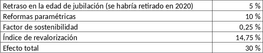 Tabla 2: Recorte de las cantidades cobradas durante la jubilación (pensión vitalicia) por una persona jubilada en 2021