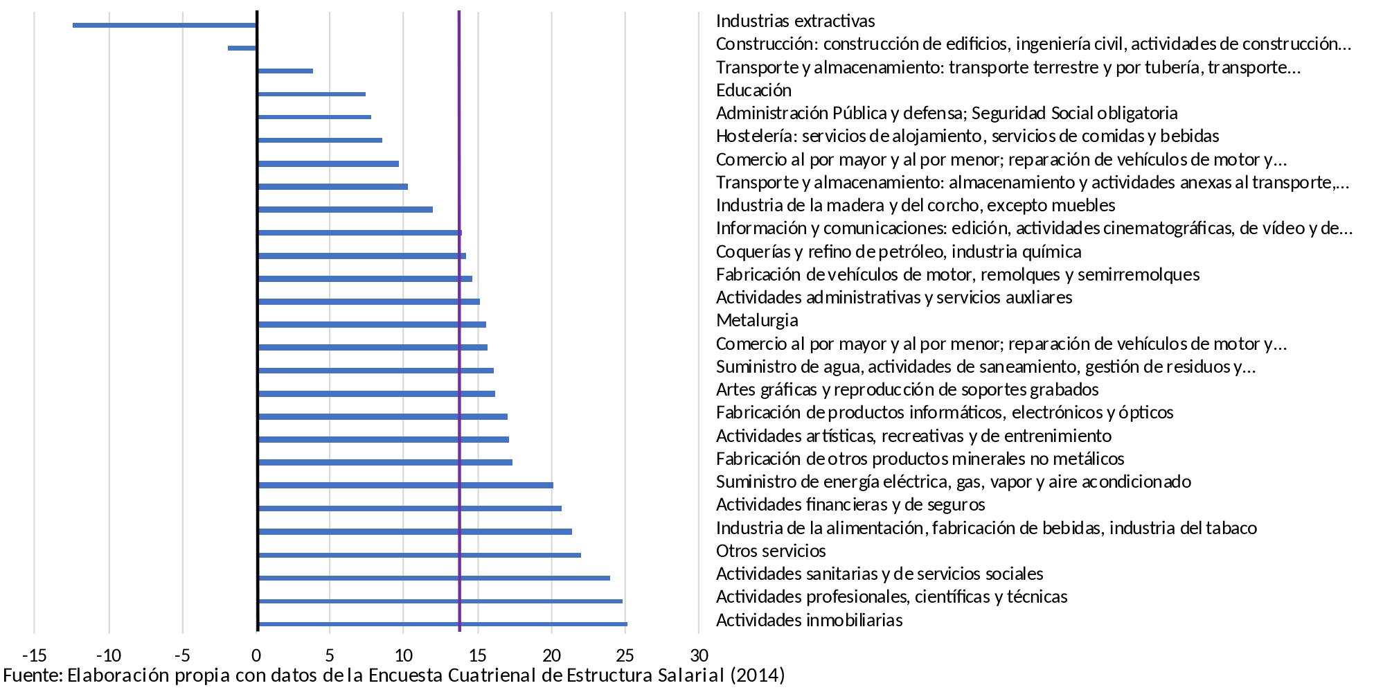 Figura 1: Brecha salarial por hora y por sector CNAE (%)