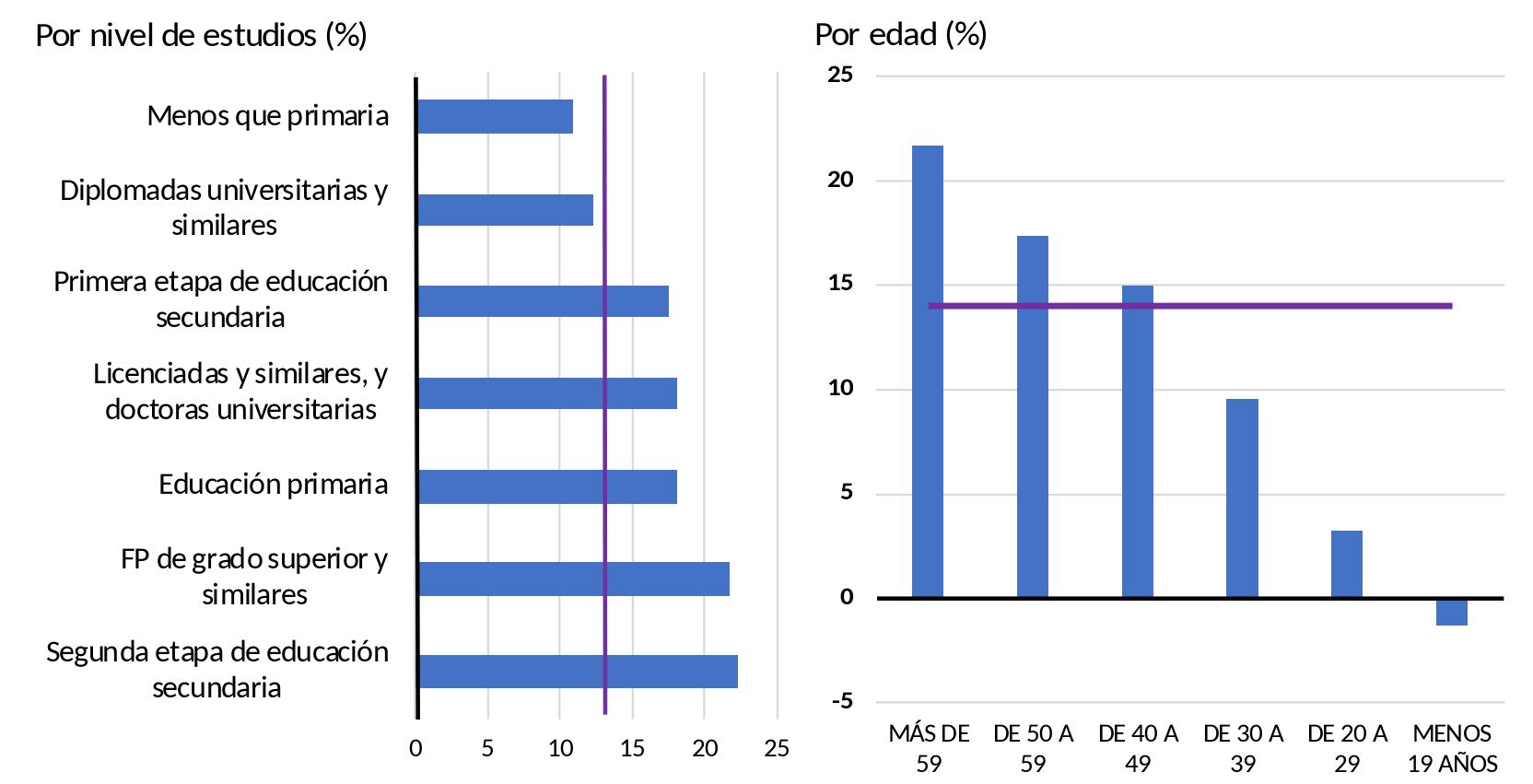 Figura 2: La brecha salarial por hora