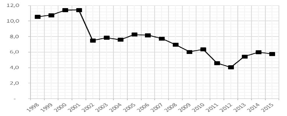 Gráfico 1: Ingresos por ISD como porcentaje del total de la recaudación por impuestos directos en las comunidades autónomas