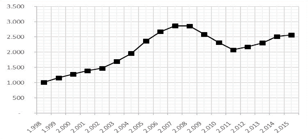 Gráfico 2: Ingresos por ISD en términos corrientes