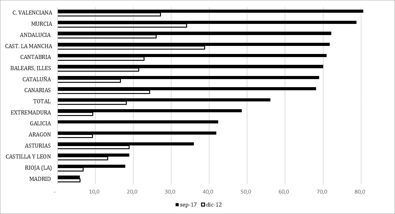Gráfico 2: Deuda de las comunidades autónomas con la AGE (% del total de su deuda)