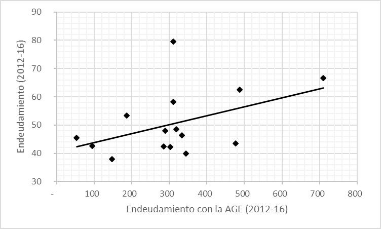 Gráfico 3: Relación entre la evolución del endeudamiento de las comunidades autónomas y la evolución de su recurso a los mecanismos extraordinarios de liquidez