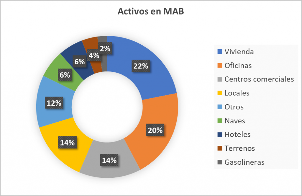 Activos MAB