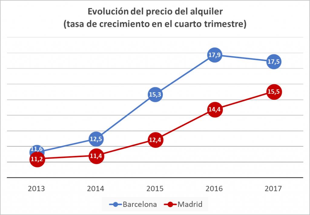 Evolución precio del alquiler.