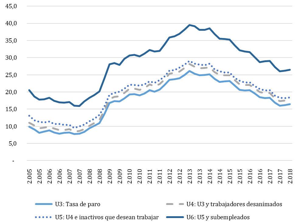 Gráfico 1. Distintas medidas de la tasa de desempleo en España (2005-2018)
