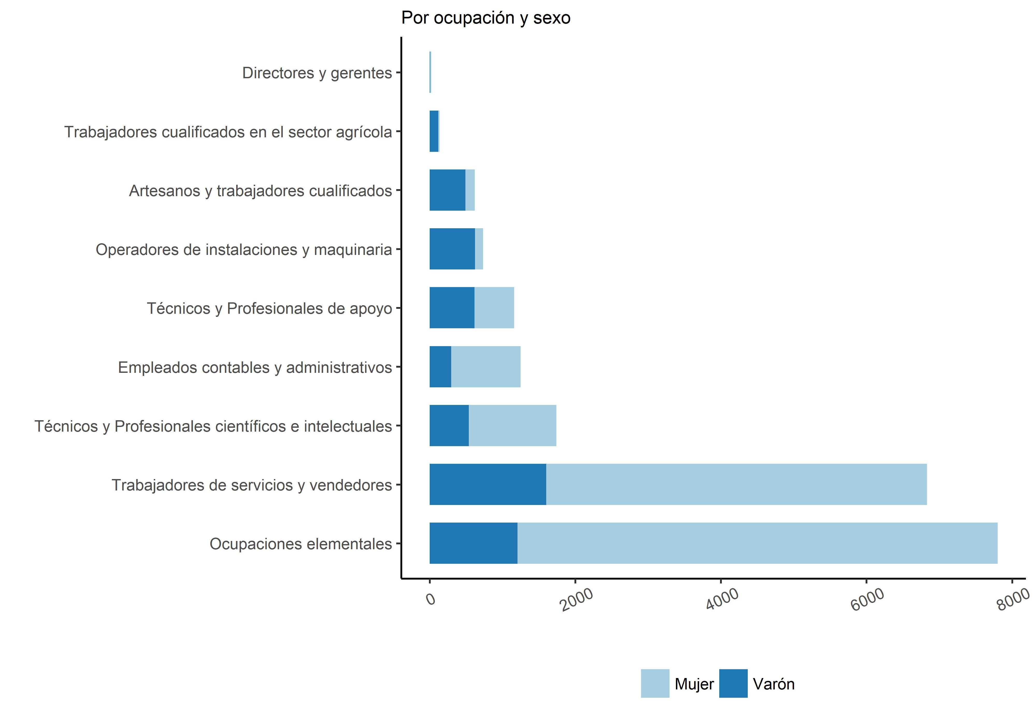 Gráfico 2. Horas disponibles por subempleados (en miles)