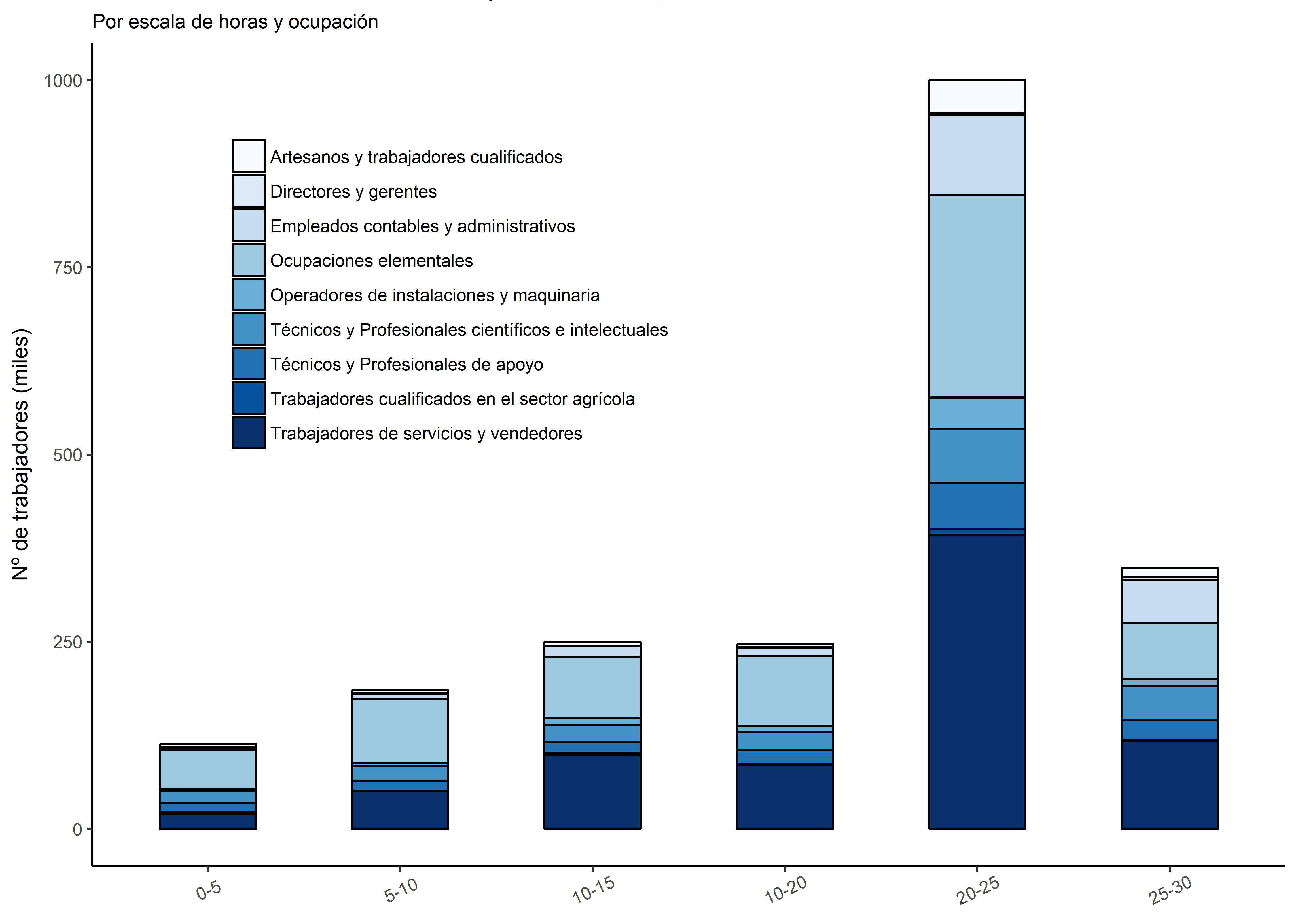 Gráfico 3. Distribución de los trabajadores subempleados