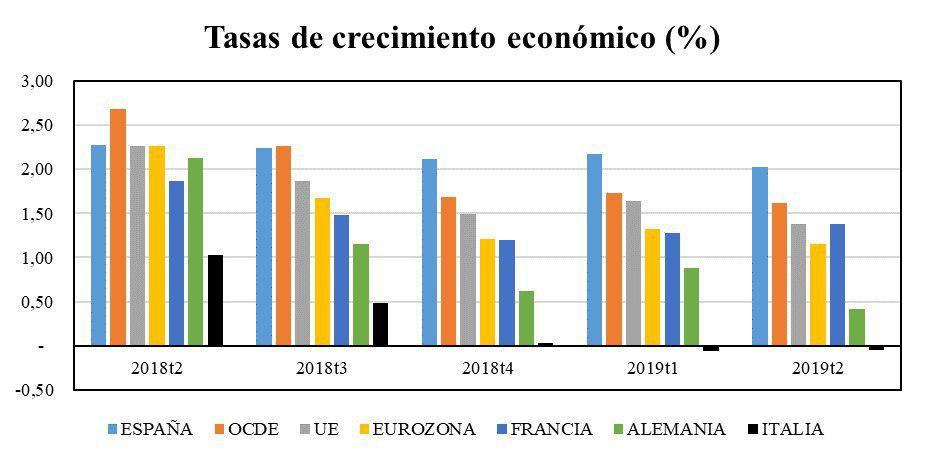 Tasa crecimiento económico